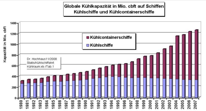 File:Kühlschifffahrt Bild3 Kühlkapazität.png