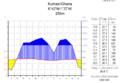 Klimadiagramm-metrisch-deutsch-Kumasi-Ghana.png