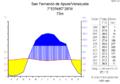 Klimadiagramm-metrisch-deutsch-San Fernando de Apure.Venezuela.png
