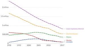 Child mortality - Wikipedia