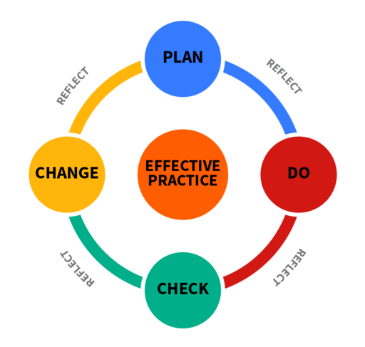 Learning process and quality standards