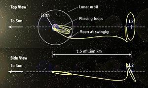 Lissajous orbit - Image: Lissajous orbit l 2