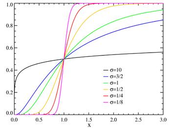 Lognormal distribution CDF.png
