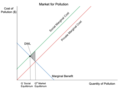 Negative Production Externality Graph.png