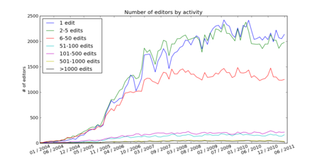 Number of editors by activity.png