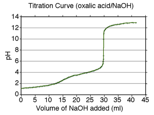 The image shows the titration curve of oxalic acid, showing the pH of the solution as a function of added base. There is a small inflection point at about pH 3 and then a large jump from pH 5 to pH 11, followed by another region of slowly increasing pH.