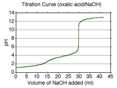 Oxalic acid titration grid.png