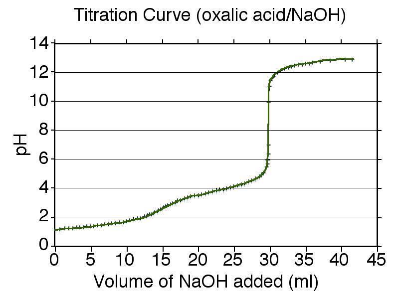 Oxalic acid titration grid