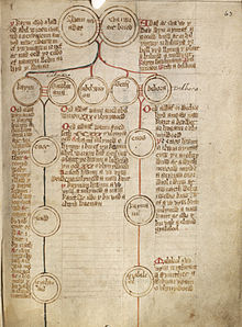 Genealogy - Wikipedia