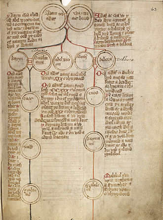Genealogy - A Medieval genealogy traced from Adam and Eve