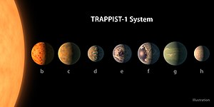2017 in science - 22 February: Discovery of seven Earth-sized exoplanets, which may all be in the habitable zone, orbiting TRAPPIST-1, an ultra-cool dwarf star, announced.