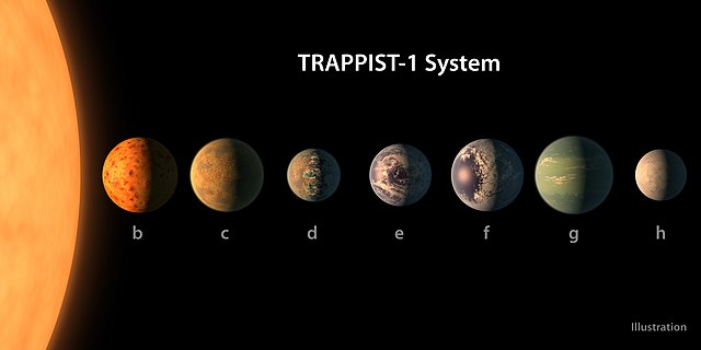 [Image: 640px-PIA21422_-_TRAPPIST-1_Planet_Lineu...gure_1.jpg]