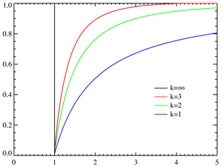 Pareto cumulative distribution functions for various α