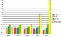 Per capita GDP of South Asian economies & SKorea (1950-1995).png
