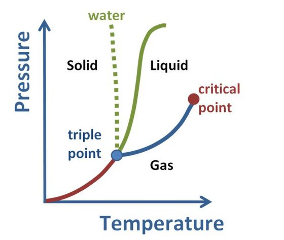 Phase diagram for a typical substance at a fixed volume. Vertical axis is Pressure, horizontal axis is Temperature. The green line marks the freezing point (above the green line is solid, below it is liquid) and the blue line the boiling point (above it is liquid and below it is gas). So, for example, at higher T, a higher P is necessary to maintain the substance in liquid phase. At the triple point the three phases; liquid, gas and solid; can coexist. Above the critical point there is no detectable difference between the phases. The dotted line shows the anomalous behavior of water: ice melts at constant temperature with increasing pressure. Phase diagram for pure substance.JPG