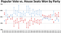 Popular vote vs actual seats gained.png