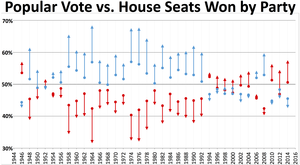 Political party strength in U.S. states - Popular vote and house seats won by party