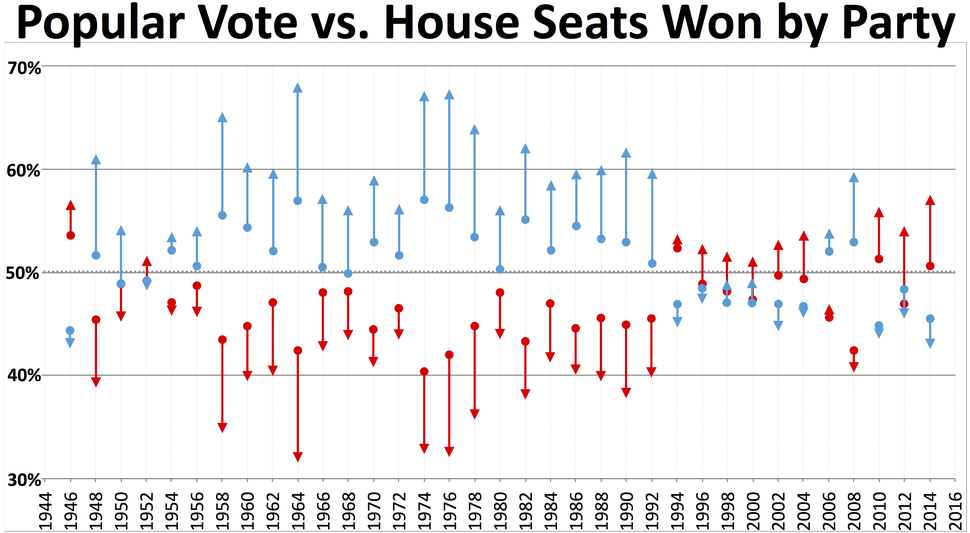 Popular vote and house seats won by party