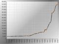 Population Statistics Crailsheim.png