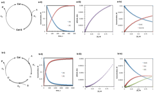 Reaction progress kinetic analysis - a) The simplest case of pre-equilibrium kinetics involves one substrate rapidly and reversibly forming an intermediate complex with the catalyst, followed by irreversible product formation. b) In a more complex example, two substrates sequentially bind the catalyst rapidly and reversibly followed by irreversible product formation. For both (a) and (b), i) describes the catalytic cycle with relevant rate constants and concentrations, ii) displays the concentration of product and reactant over the course of the reaction, iii) describes the rate of the reaction as substrate is consumed from right to left, and iv) shows that the catalyst resting state is an equilibrium distribution of free catalyst and intermediates where the distribution is shifted increasingly toward free catalyst as substrate is consumed from right to left.