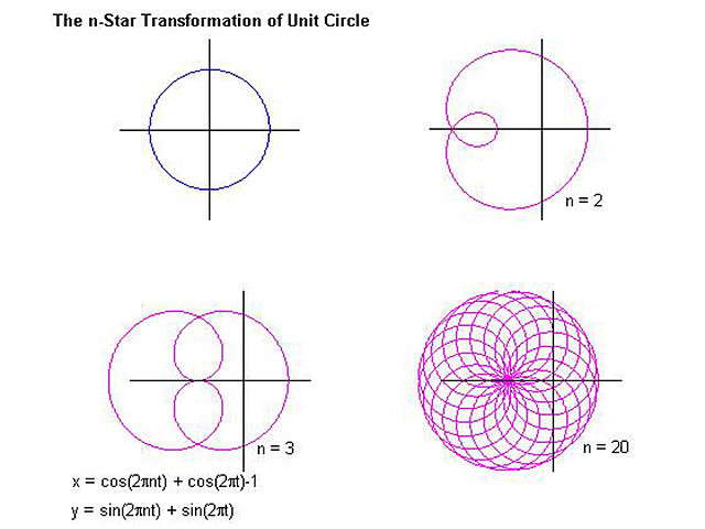Sin Cos Unit Circle Chart - Edgrafik