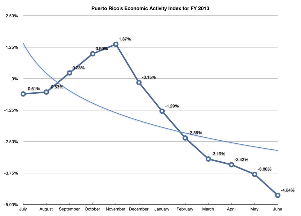 Puerto-rico-month-over-month-economic-activity-index-2013