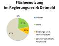 RB Detmold Flaechennutzung.png