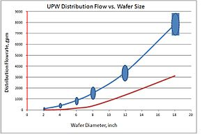 Ultrapure water - Relationship between ultrapure water flow and wafer size