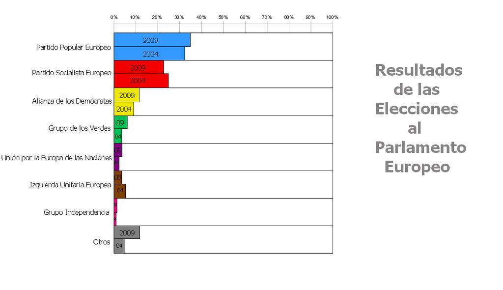 Diputados de la Séptima Legislatura del Parlamento Europeo (Fuente: http://es.wikipedia.org/wiki/Elecciones_europeas_de_2009)