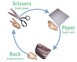 Rock, Paper, Scissors chart