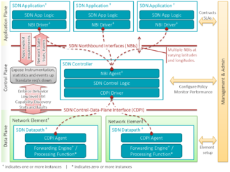 Software-defined networking - A high-level overview of the software-defined networking architecture