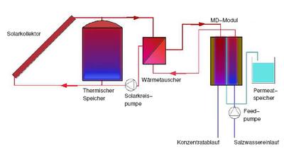400px-Schema_Zweikreissystem Solar System Schematic Diagram on