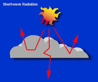 Cloud forcing - This image depicts the effects of clouds scattering incoming shortwave radiation from the sun. This tends to result in overall cooling of the Earth during the daytime as well as in general (because the energy loss caused by the cloud cover is more significant than the gain described in the image below).