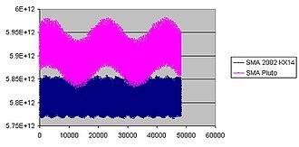 (119951) 2002 KX14 - Image: Sma 2002KX14vs Pluto