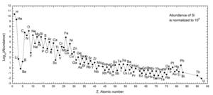Nuclear astrophysics - Image: Solar System Abundances