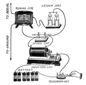 Spark-gap transmitter - Pictorial diagram of a simple spark-gap transmitter showing examples of the early electronic components used. From a 1917 boy's book, it is typical of the low power transmitters homebuilt by thousands of amateurs to explore the exciting new technology of radio.