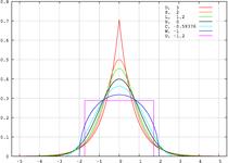 Standard symmetric pdfs.png