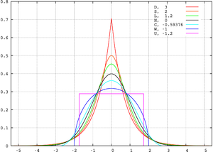 Kurtosis - Probability density functions for selected distributions with mean 0, variance 1 and different excess kurtosis