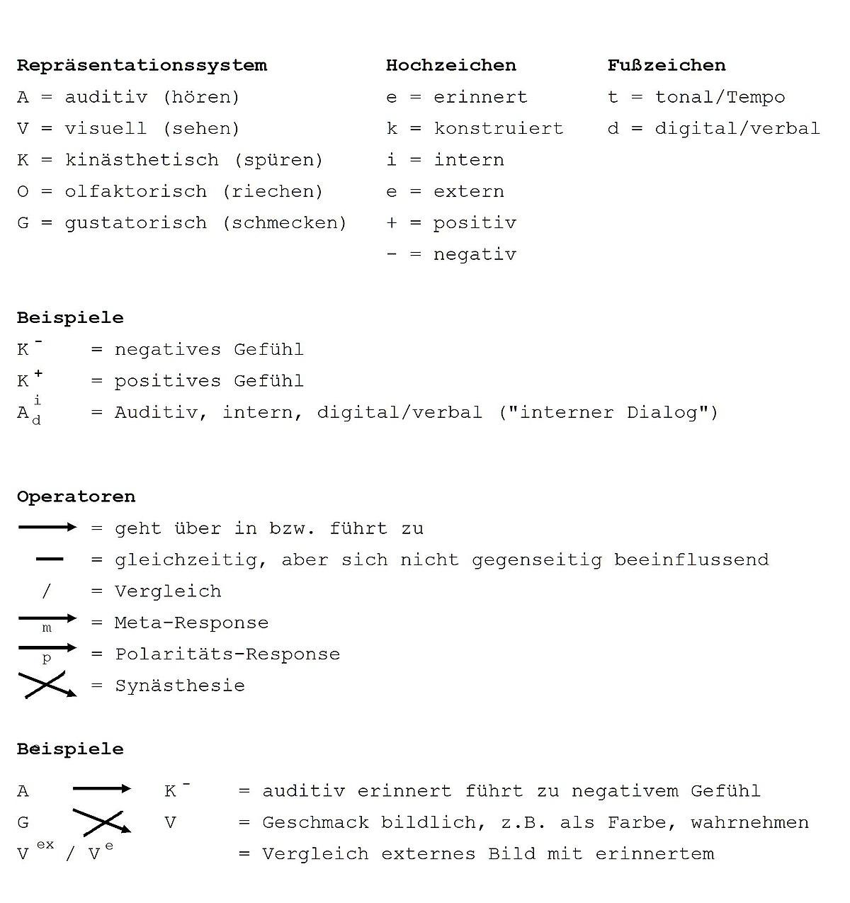 Neuro-Linguistisches Programmieren – Wikipedia