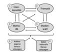 Strukturanalyse des Unterrichts im Berliner Modell (nach Jank und Meyer 2008).png
