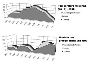 Valence, Drôme - Temperature and rainfall curves of Valence in 1990