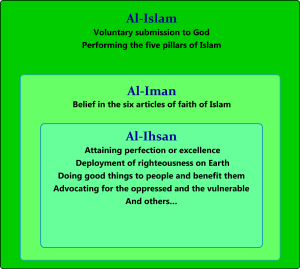 Iman (concept) - The three dimensions of Islam including iman including ihsan.)