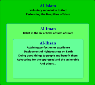 Iman (concept) - The three dimensions of Islam including iman.