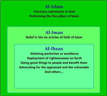image regarding 13 Articles of Faith Printable known as Iman (strategy) - Wikipedia