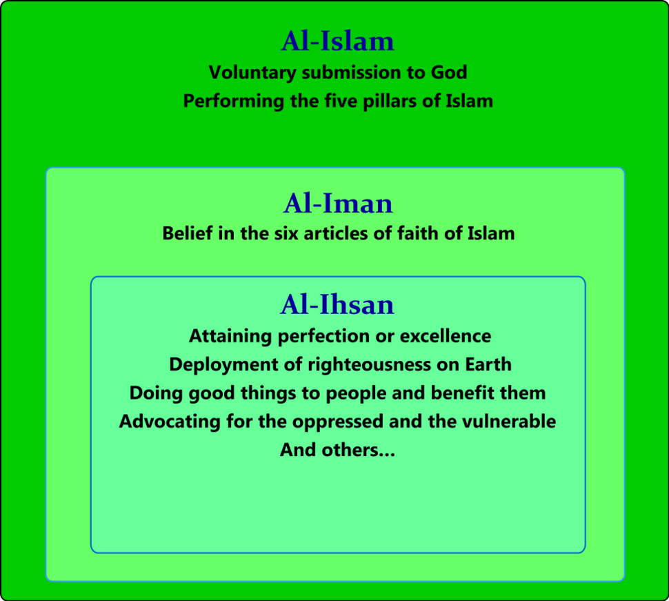 The three dimensions of Islam