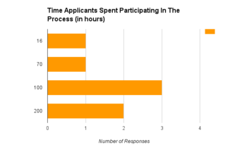 Time Applicants Spent Participating (APG Application Process Feedback Survey Results Round 1 2015-2016).png