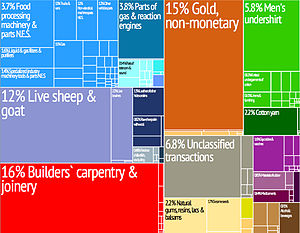 Economy of Eritrea - Graphical depiction of Eritrea's product exports in 28 color-coded categories.