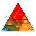 Triángulo de texturas de suelo con clave.png