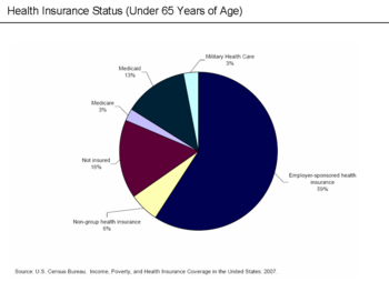 English: U.S. Health Insurance Status (Under 65) Intuit TurboTax