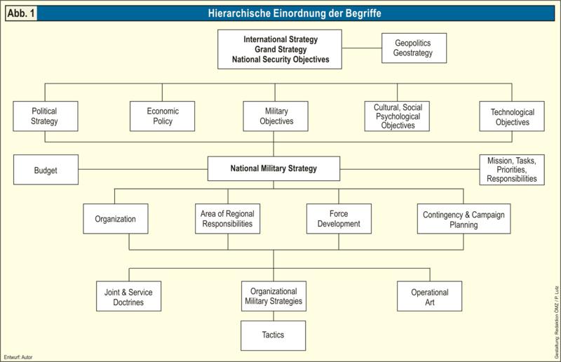 Ornigramm laut Militärdoktrin der USA